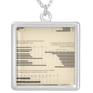 111 Death rates 1900 Silver Plated Necklace