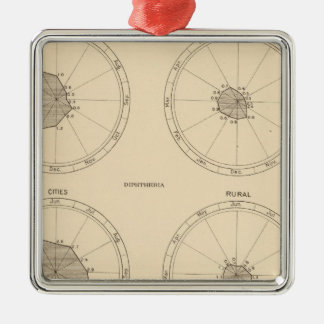115 Deaths scarlet fever, diphtheria Christmas Ornament