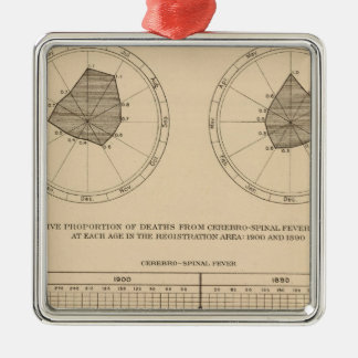 118 Deaths cerebrospinal fever Christmas Ornament