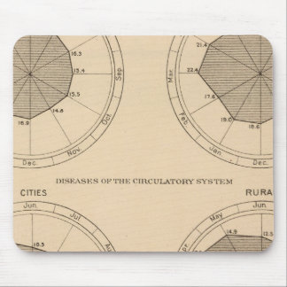 122 Deaths diseases nervous & circulatory system Mouse Mat
