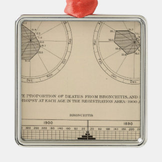123 Deaths diseases respiratory system, bronchitis Christmas Ornament