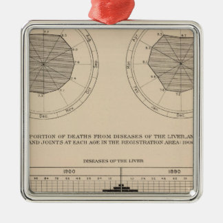 124 Deaths diseases digestive system, liver Christmas Ornament