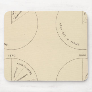 127 Proportion areas in farms Mouse Mat