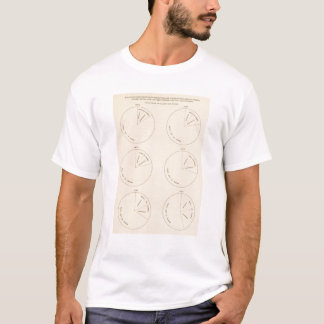 127 Proportion areas in farms T-Shirt