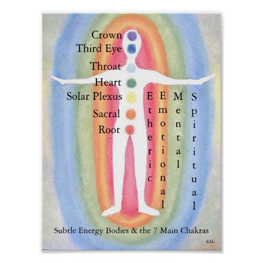 12x16 Poster Subtle Energy Bodies/7 Chakras