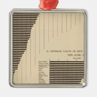 137 Value farm products 1900 Christmas Ornament