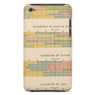 145 Farms by income Barely There iPod Case