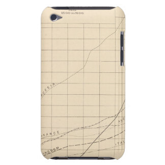 14 Increase of population iPod Case-Mate Case