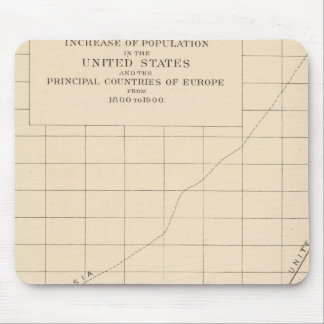 14 Increase of population Mouse Pad