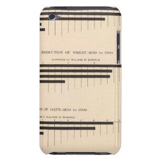 152 Production corn, wheat, oats, cotton 18501900 iPod Touch Case