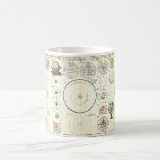 1753 Homann Heirs Solar System Chart Basic White Mug