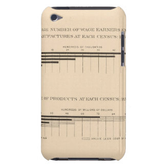 180 Capital, wage earners, products 1850-1900 iPod Touch Cases