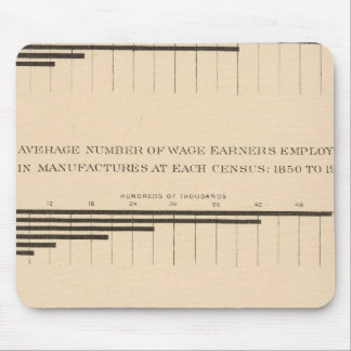 180 Capital, wage earners, products 1850-1900 Mouse Pad