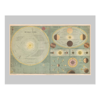 1873 Solar System Map Vintage Art chart Post Card