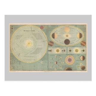 1873 Solar System Map, Vintage Art chart Postcard