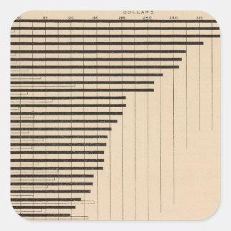 187 Manufactures, agriculture per capita 1900 Square Sticker