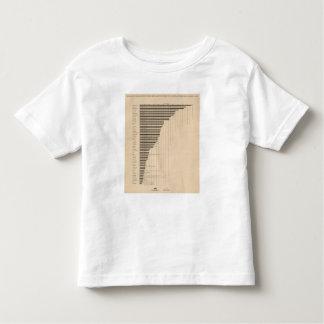 187 Manufactures, agriculture per capita 1900 Toddler T-Shirt