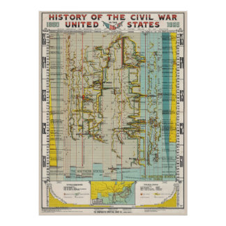1897 Civil War History Chart Poster