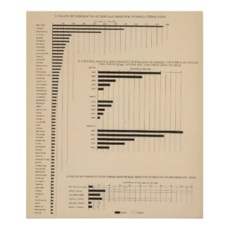 190 Products, capital, wages, cities Poster