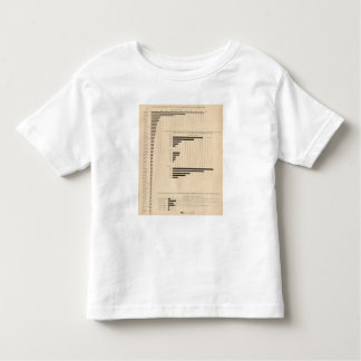 190 Products, capital, wages, cities Toddler T-Shirt