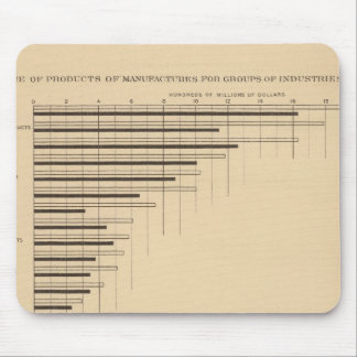 192 Products by industry capital, wages Mouse Mat