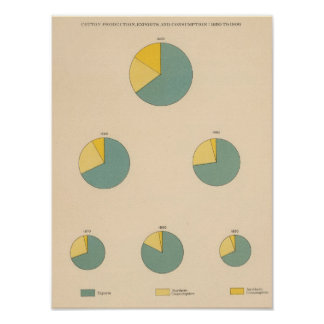 197 Cotton production, exports Poster