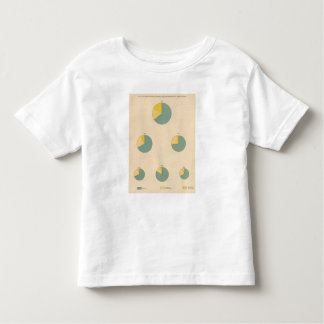 197 Cotton production, exports Toddler T-Shirt