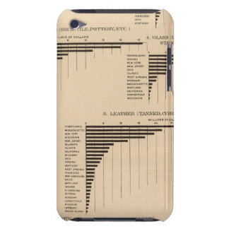 201 Value, products selected industries 1900 iPod Touch Case