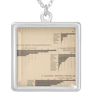 201 Value, products selected industries 1900 Silver Plated Necklace