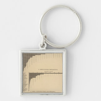 202 Value, products selected industries 1900 Key Ring