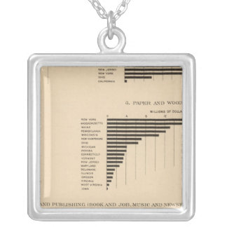 203 Value, products selected industries 1900 Silver Plated Necklace