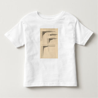 203 Value, products selected industries 1900 Toddler T-Shirt