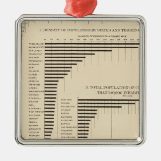 24 Population & density by states Christmas Ornament
