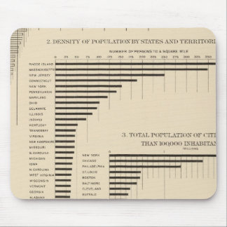 24 Population & density by states Mouse Mat