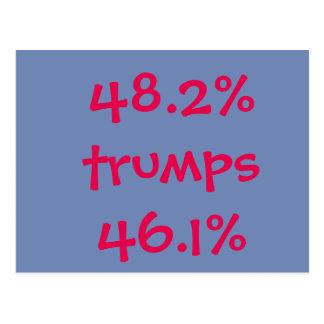48.2% trumps 46.1% postcard