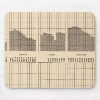 54 White, Negro population, states, ea census Mouse Mat