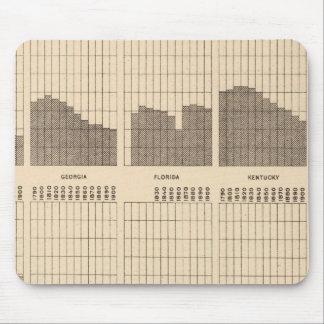 54 White, Negro population, states, ea census Mouse Pad