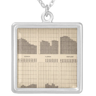 54 White, Negro population, states, ea census Silver Plated Necklace