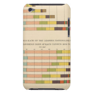 58 Foreign born 1850-1900 Barely There iPod Case