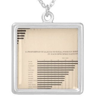 74 White population foreign parentage by states Silver Plated Necklace