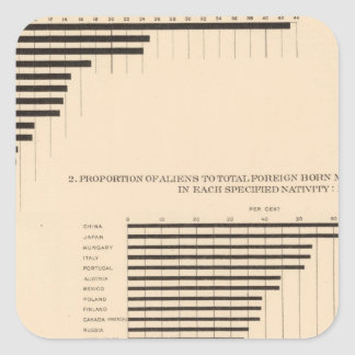 74 White population foreign parentage by states Square Sticker