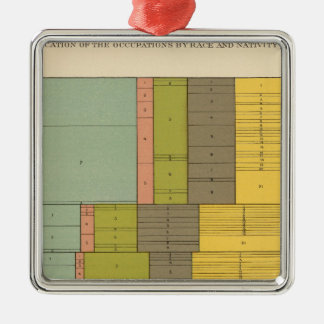 87 Occupations by race, nativity 1900 Silver-Colored Square Decoration