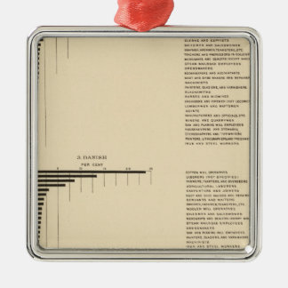 95 Proportions in occupations by parentage 1900 Silver-Colored Square Decoration