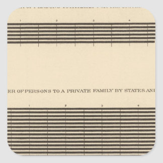 97 Persons to a family Square Sticker