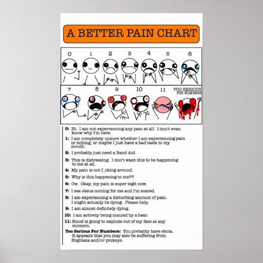 A Better Pain Chart