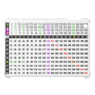 a multiplication table for math iPad mini covers