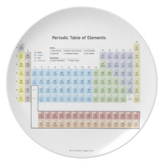 Accurate illustration of the Periodic Table. Party Plate