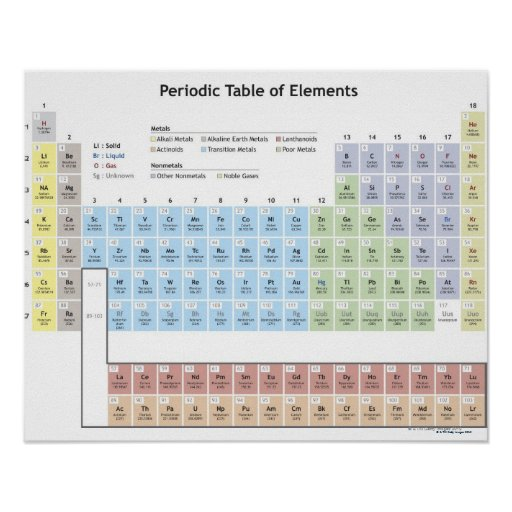Accurate illustration of the Periodic Table. Posters
