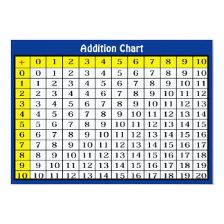 Addition Chart Collectible Card 13 Cm X 18 Cm Invitation Card