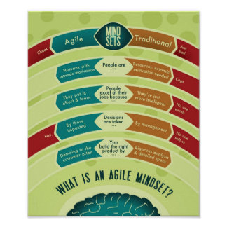 Agile Mindset Poster